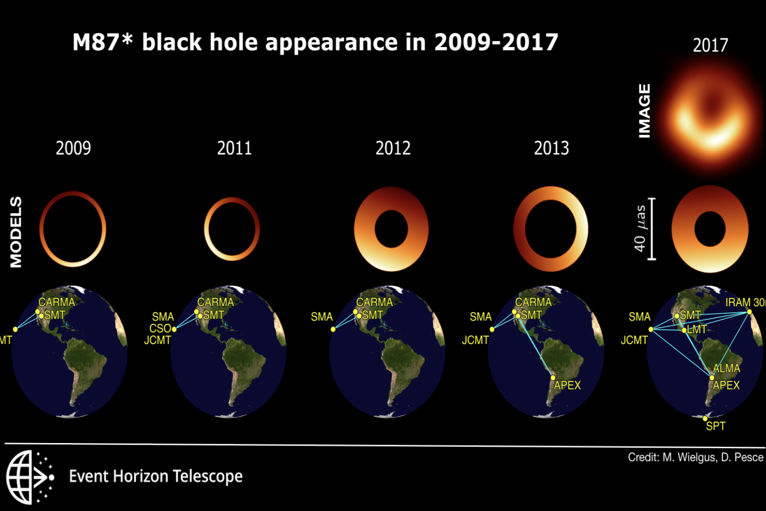MIT: The wobbling shadow of the M87* black hole