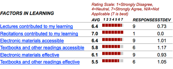 Factors in Learning ranking