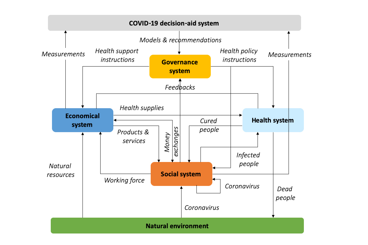 3 Questions: Why getting ahead of Covid-19 requires modeling more than a health crisis