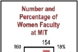The number of women  faculty at MIT has increased 40% since 1994, when the gender study began in the  School of Science