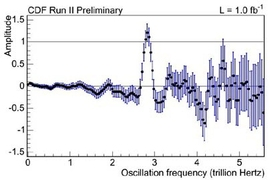 Figure shows the CDF measurement of the Bs oscillation frequency at 2.8 trillion times per second.