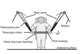 Diagram of the system for tethering an astronaut to an asteroid using circumferential ropes.