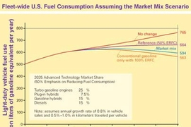 Chart 2: This chart shows the impact on total fuel use of the market mix shown in Chart 1.