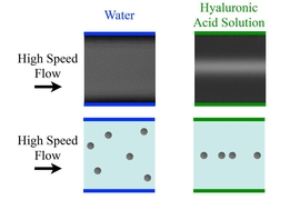This image shows conventional long-exposure images (top row), and schematically depicted individual particle positions as revealed by the high-speed pulsed-laser imaging technique (bottom row) in a microfluidic device. At high speeds, the focusing effect on particles breaks down in water due to turbulence, whereas the focusing is preserved and enhanced by the team's polymer solution.