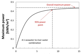 Shown here is the maximum power that can be produced for a 4:1 seawater to river water combination. As the dimensionless area gets very large, the overall maximum power can be produced.