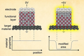 This diagram shows the principle behind using voltage to change material properties. In this sandwich of materials, applying a voltage results in movement of ions — electrically charged atoms — from the middle, functional layer of material into the target layer. This modifies some of the properties — magnetic, thermal, or optical — of the target material, and the changes remain after the v...