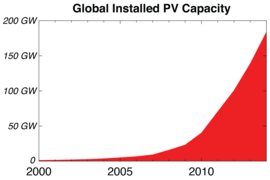 Chart from the MIT report shows the extremely rapid worldwide growth of photovoltaic installations over the last 15 years.