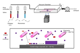 The CVD process begins with tanks containing an initiator material (red) and one or more monomers (purple and blue), which are the building blocks of the desired polymer coating. These are vaporized, either by heating them or reducing the pressure, and are then introduced into a vacuum chamber containing the material to be coated. The initiator helps to speed up the process in which the monomers l...