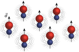Ultracold molecules experience strong interactions over large distances in the presence of an electric field. The field polarizes the molecules, inducing a dipole moment (arrow), an imbalance of positive and negative charge. The dipoles interact with each other in a pattern familiar from the way two magnets interact – they can attract when aligned head to tail, or repel when they are side by sid...