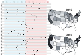 MIT political scientists Christopher Warshaw and Devin Caughey have developed a new method to assess historical shifts in U.S. state politics. The chart shows the position of state policies on the political spectrum, in both 1936 and 2014, with more liberal aggregate policies at left, and more conservative aggregate policies at right. The two maps show the political orientation of states in 1940 a...