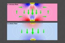 New work shows that interactions of electrons in graphene lead to viscous current flows, creating tiny whirlpools that cause electrons to travel in the direction opposite to the applied voltage — in direct violation of standard electrical theory. White lines show current streamlines, colors show electrical potential, and green arrows show the direction of current, for viscous (top) and normal (...