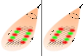 Researchers used the spin of light to guide the flow of optical information. Shining right-circularly polarized light on nanoribbons made of special 2-D materials enables light to flow forward on one edge and backward on the other edge. Changing the polarization of the light causes the guided modes to reverse directions.