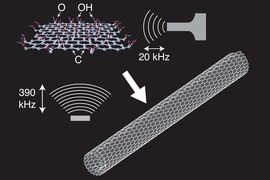 This sketch illustrates how a nanoscroll forms from a graphene oxide flake as a result of ultrasonic irradiation.