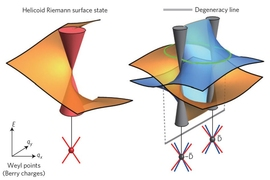 These graphs, known as Riemann surfaces, describe the energy-momentum relationships of electrons in the surfaces of exotic new materials called topological semimetals.