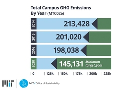 MIT set a goal to reduce campus emissions by at least 32 percent by 2030 with a plan toward achieving carbon neutrality as soon as possible.