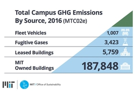 The largest source of campus emissions is the energy used to heat, cool, and power buildings, followed by fugitive gases and fleet vehicles.