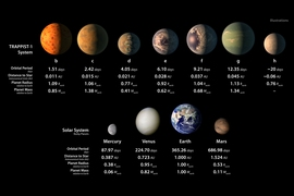 This chart shows, on the top row, artist conceptions of the seven planets of TRAPPIST-1 with their orbital periods, distances from their star, radii, and masses, as compared to those of Earth. The bottom row shows data about Mercury, Venus, Earth, and Mars.