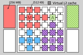This figure shows a 36-tile Jenga system that's running four applications. Jenga gives each application a custom virtual cache hierarchy.