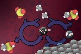 MIT chemistry professor Yogesh Surendranath and three colleagues have found a way to use electricity, which could potentially come from renewable sources, to convert methane into derivatives of methanol. The researchers developed a low-temperature electrochemical process that would continuously replenish a catalyst material that can rapidly carry out the conversion.