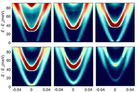 Scientists at MIT have found a way to visualize electron behavior beneath a material's surface. The team's technique is based on quantum mechanical tunneling, a process by which electrons can traverse energetic barriers by simply appearing on the other side. In this image, researchers show the measured tunneling spectra at various densities, with high measurements in red.