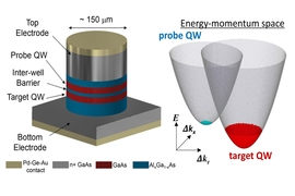 The team set up a two-dimensional electron system known as a quantum well. The system consists of two layers of gallium arsenide, separated by a thin barrier made from another material, aluminum gallium arsenide. The researchers then applied electrical pulses to eject electrons from the first layer of gallium arsenide and into the second layer. They reasoned that those electrons that were able to ...