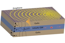 Researchers at MIT and Israel's Technion used a thin-film material composed of layers of gallium-arsenide and indium-gallium-arsenide, overlaid with a layer of graphene, as shown in this diagram, to produce strong interactions between light and particles that could someday enable highly tunable lasers or LEDs.
