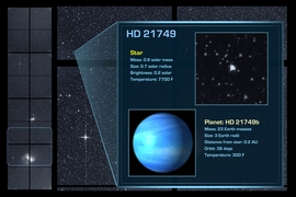 Using the first three months of publicly available data from NASA's TESS mission, scientists at MIT and elsewhere have confirmed a new planet, HD 21749b — the third small planet that TESS has so far discovered. HD 21749b orbits a star, about the size of the sun, 53 light years away.