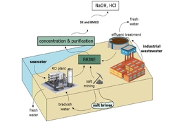 Illustration depicts the potential of the suggested process. Brine, which could be obtained from the waste stream of reverse osmosis (RO) desalination plants, or from industrial plants or salt mining operations, can be processed to yield useful chemicals such as sodium hydroxide (NaOH) or hydrochloric acid (HCl).