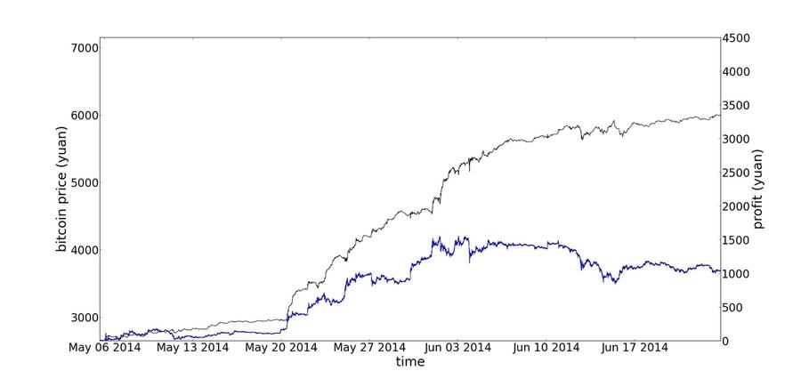 Spekulieren mit bitcoins price braga vs benfica betting expert nfl