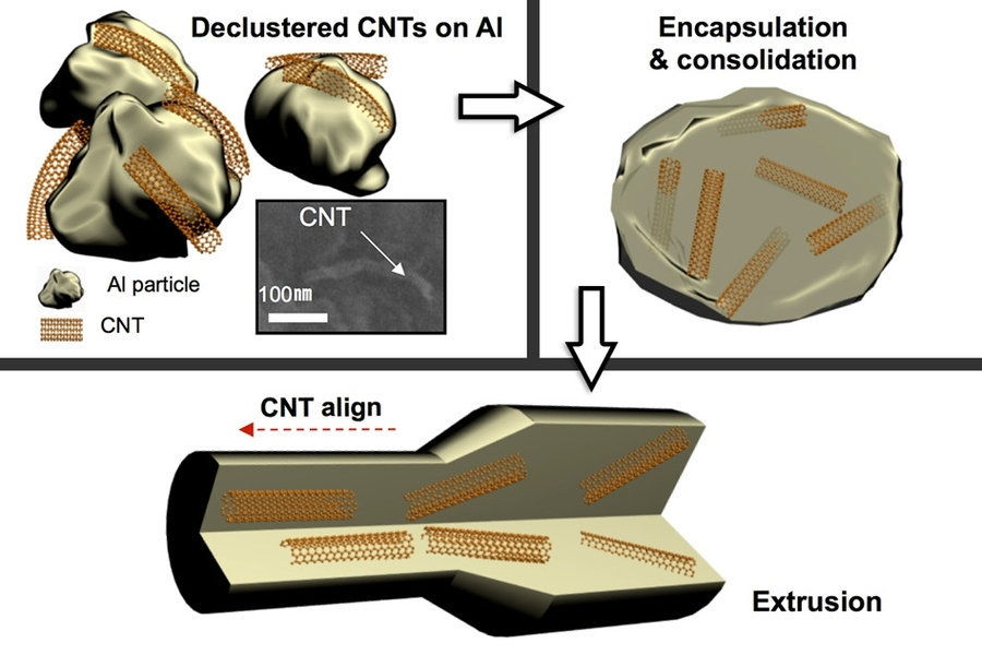 """The metal with carbon nanotubes uniformly dispersed inside """"is designed to mitigate radiation damage"""" for long periods without degrading, Kang Pyo So says. Pictured is an example of how the researchers created aluminum with carbon nanotubes inside."""