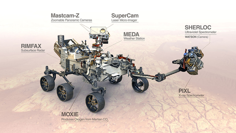 Illustration of the Perseverance rover on Mars with its main instruments called out
