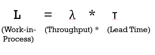 Little's law formula with symbols. L (work-in-progress) = λ (throughput) * (multiplied by) T (lead time)